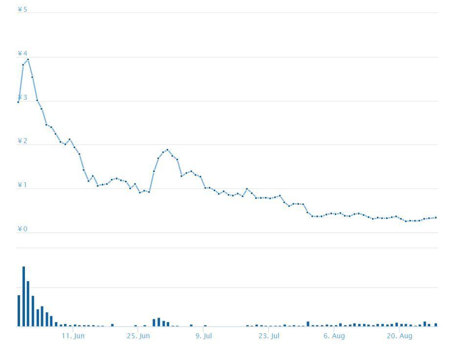 ガクトコインの価格